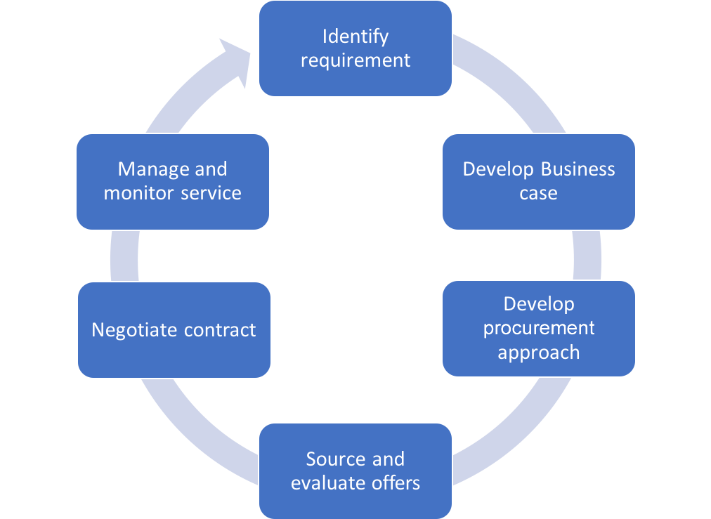Procurement Diagram